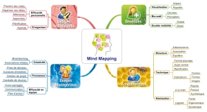 MindMapping-explique-en-MindMapping
